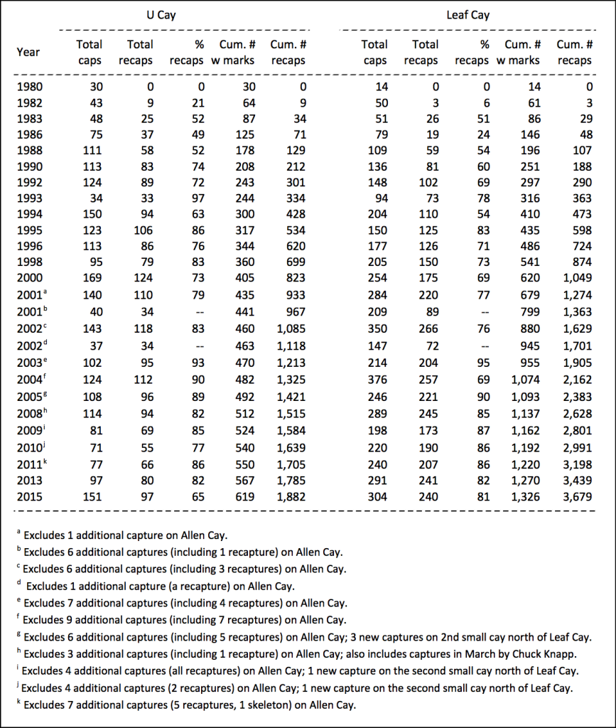 Table 1. Recapture information by year for Allen Cays Iguanas.  Abbreviations are: caps (captures), recaps (recaptures), and Cum (cumulative).  Total number of captures for U Cay is 2,501 (619 + 1,882) lizards, and for Leaf Cay it is 5,005 (1,326 + 3,679). All trips in 1980 through 2000 were in mid-March. Trips in 2001 and 2002 were in mid-May and mid-June to mid-July. Censuses in 2003-2015 were also in mid-May.